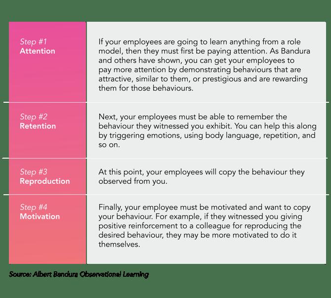 Albert Bandura Observational Learning