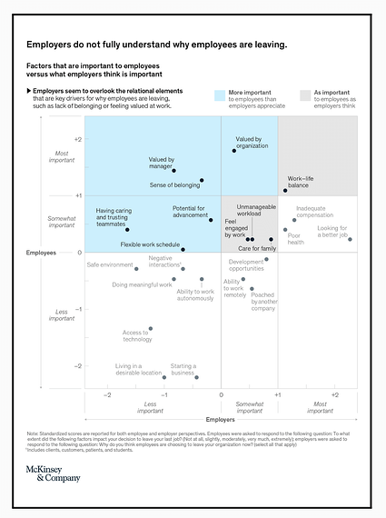 Employers do not fully understand why employees are leaving McKinsey (1)