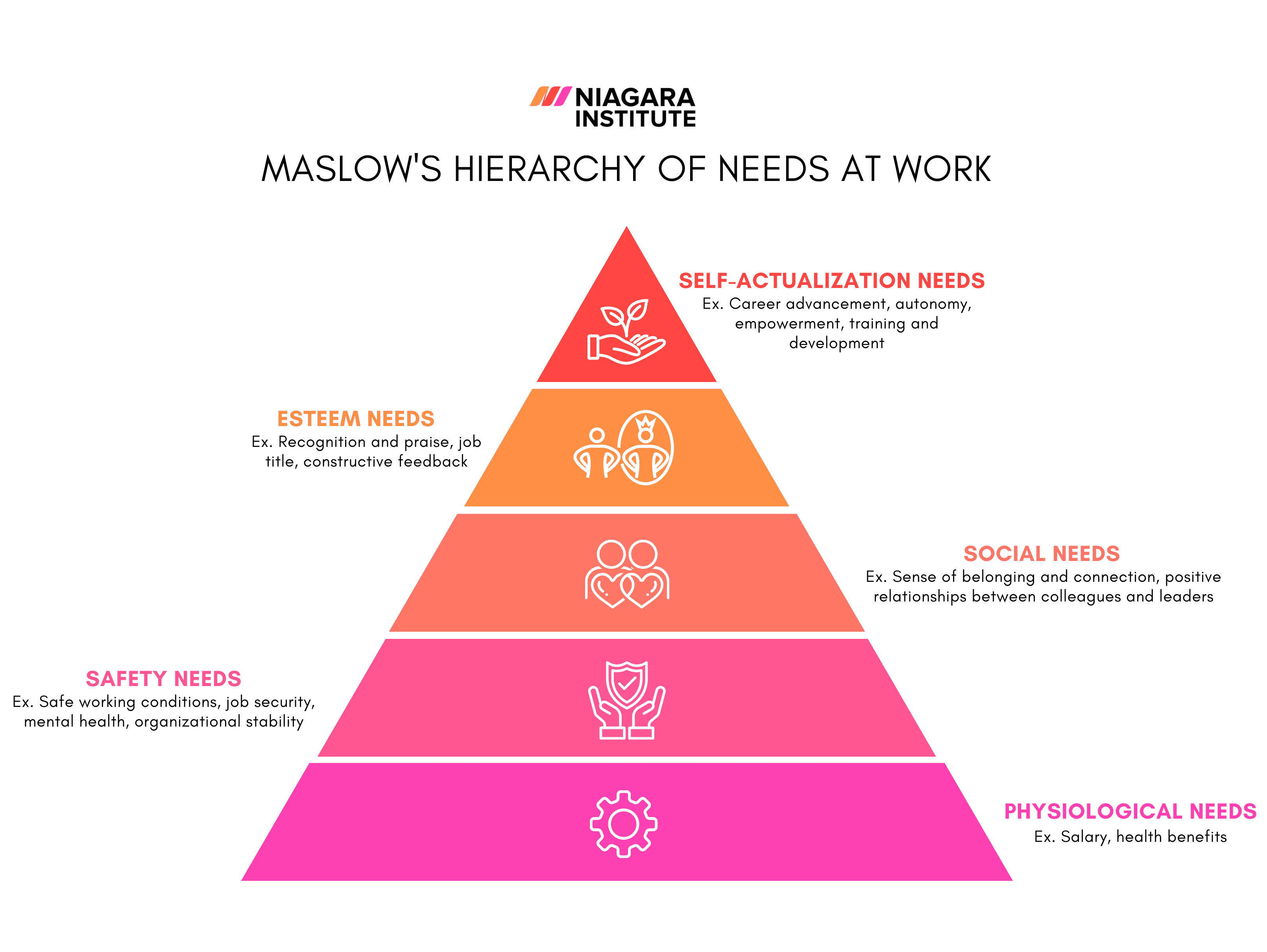 Maslow's Hierarchy of Needs at Work
