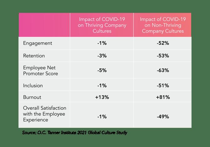 Impact of COVID-19 On Company Culture
