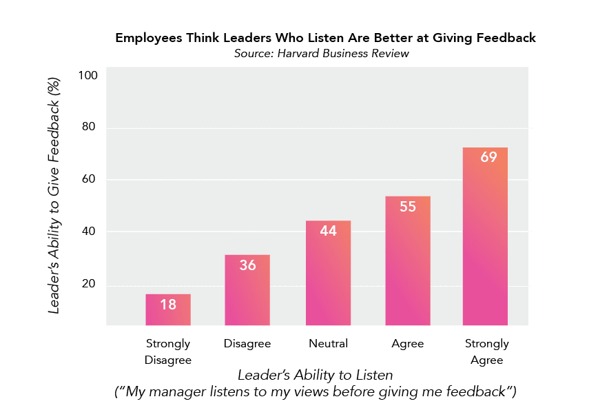 Better Leaders Ask For More Feedback Bar Graph