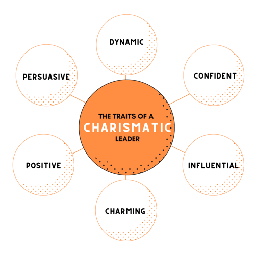 The Traits of a Charismatic Leader