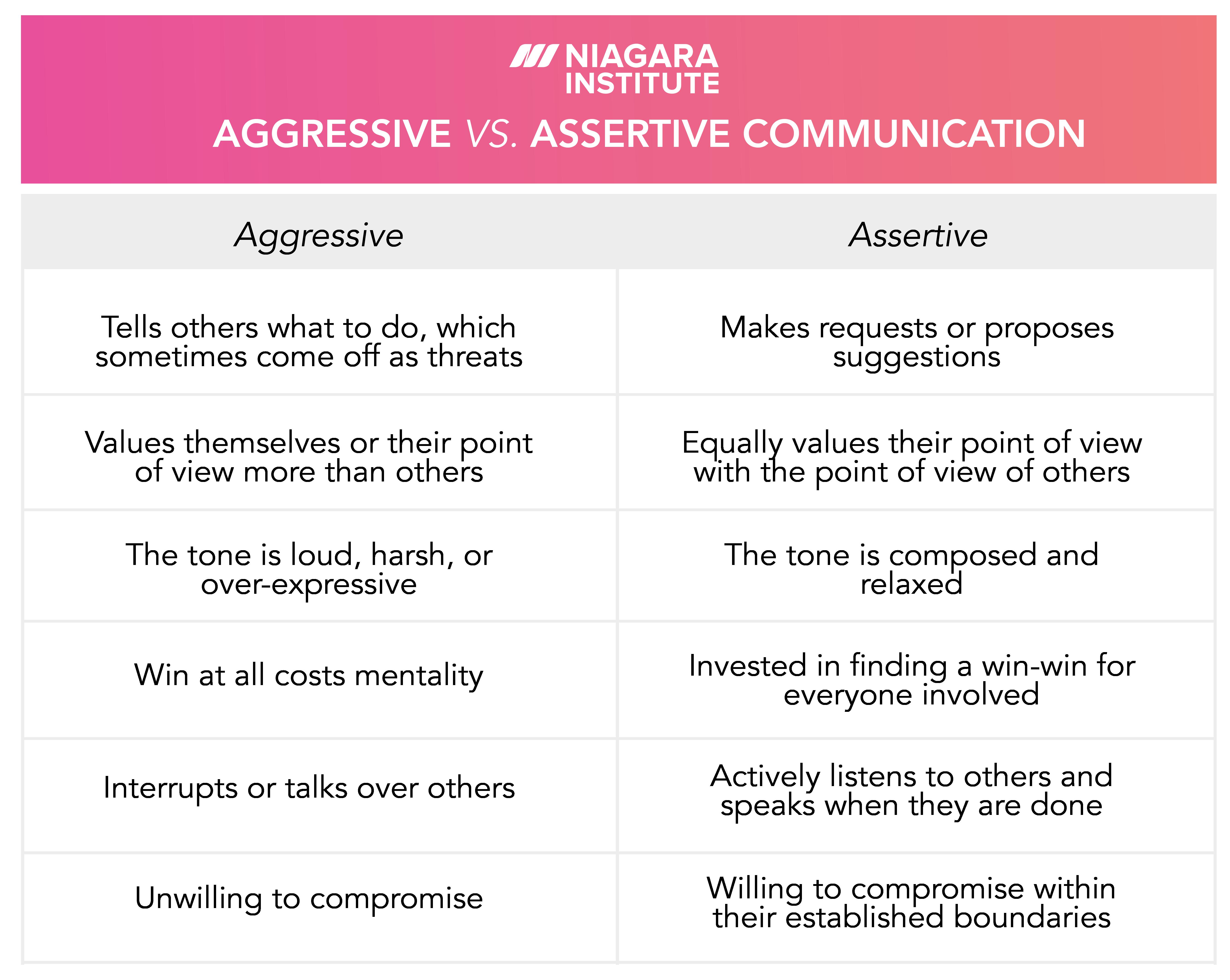 Aggressive vs Assertive Communication Styles